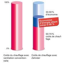 Réduction de la consommation avec une VMC double flux